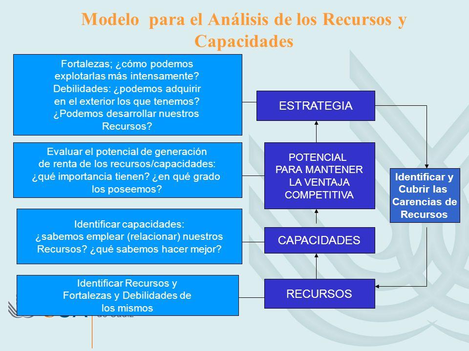 Modelo para el Análisis de los Recursos y Capacidades Fortalezas; ¿cómo podemos explotarlas más intensamente.
