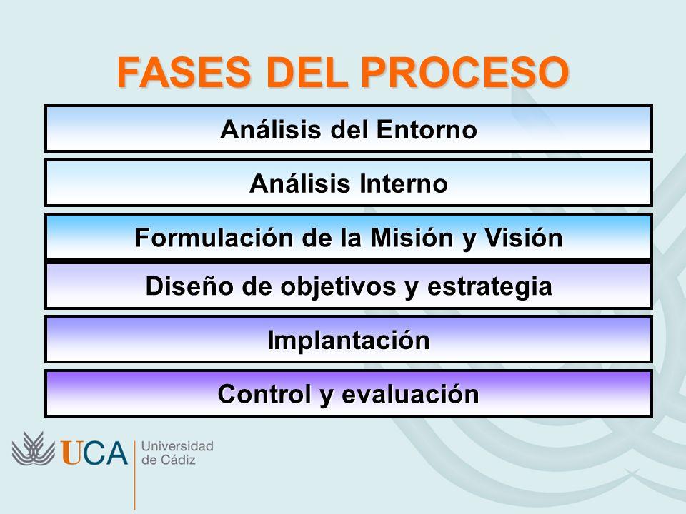 Análisis del Entorno Análisis Interno Formulación de la Misión y Visión Implantación Control y evaluación Diseño de objetivos y estrategia FASES DEL P