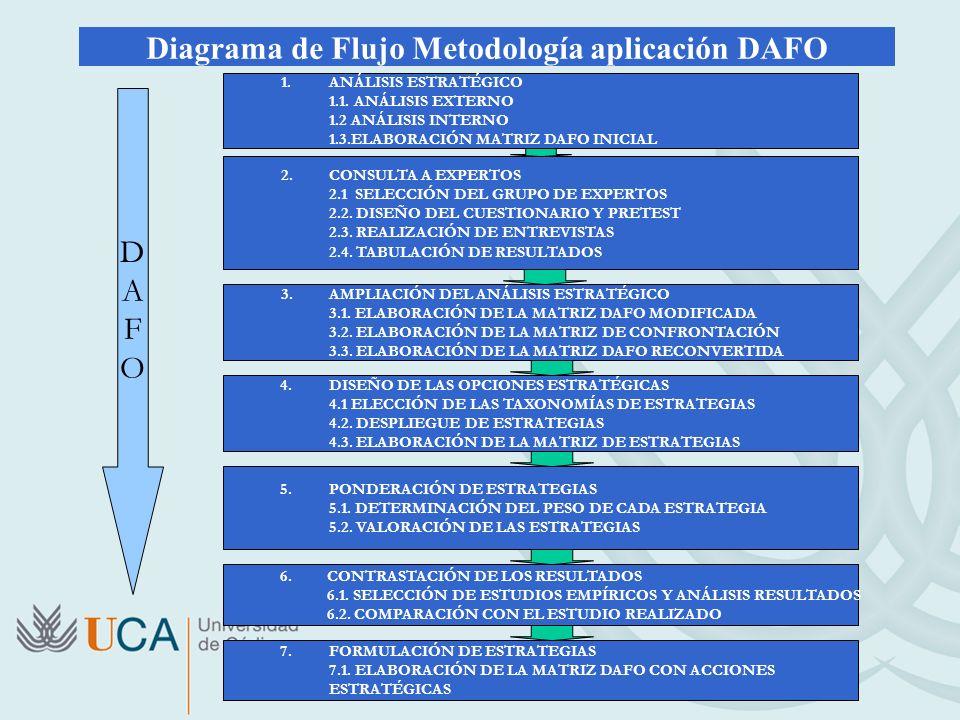Diagrama de Flujo Metodología aplicación DAFO 1.ANÁLISIS ESTRATÉGICO 1.1. ANÁLISIS EXTERNO 1.2 ANÁLISIS INTERNO 1.3.ELABORACIÓN MATRIZ DAFO INICIAL 2.