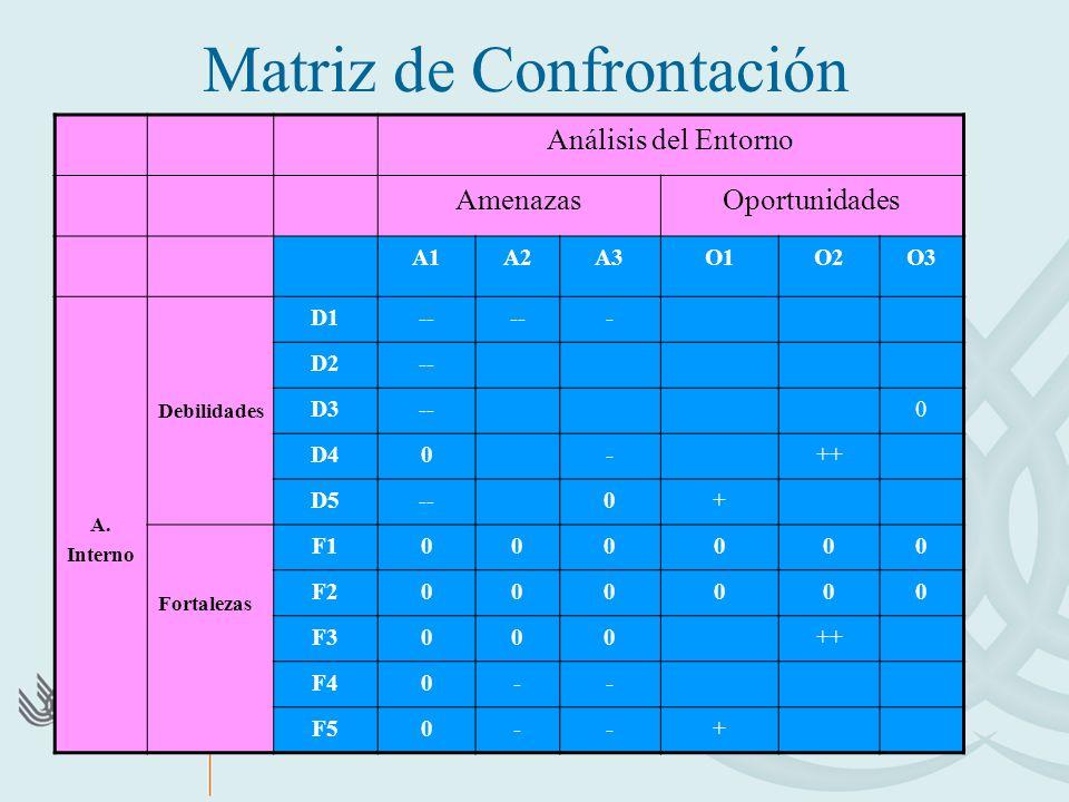 Matriz de Confrontación Análisis del Entorno AmenazasOportunidades A1A2A3O1O2O3 A. Interno Debilidades D1-- - D2-- D3--0 D40-++ D5--0+ Fortalezas F100