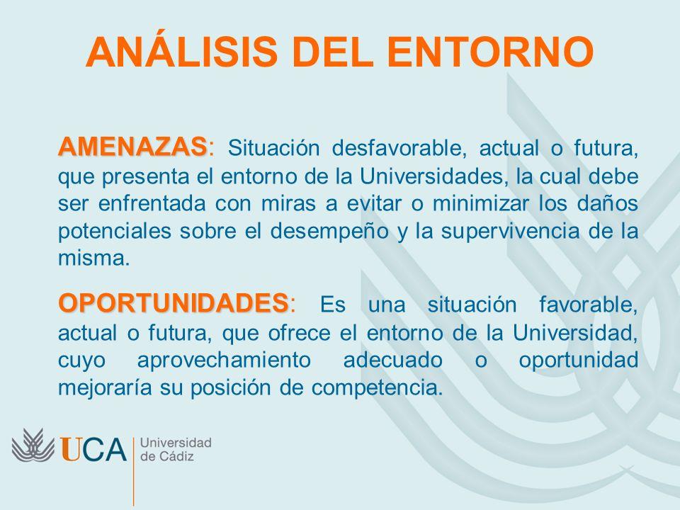 ANÁLISIS DEL ENTORNO AMENAZAS AMENAZAS: Situación desfavorable, actual o futura, que presenta el entorno de la Universidades, la cual debe ser enfrent