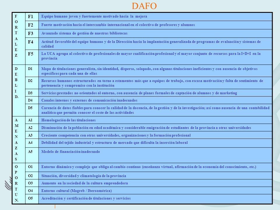 DAFO FORTALEZFORTALEZ F1 Equipo humano joven y fuertemente motivado hacia la mejora F2 Fuerte motivación hacia el intercambio internacional en el colectivo de profesores y alumnos F3 Avanzado sistema de gestión de nuestras bibliotecas F4 Actitud favorable del equipo humano y de la Dirección hacia la implantación generalizada de programas de evaluación y sistemas de calidad F5 La UCA agrupa al colectivo de profesionales de mayor cualificación profesional y el mayor conjunto de recursos para la I+D+I en la provincia D E B L I D.
