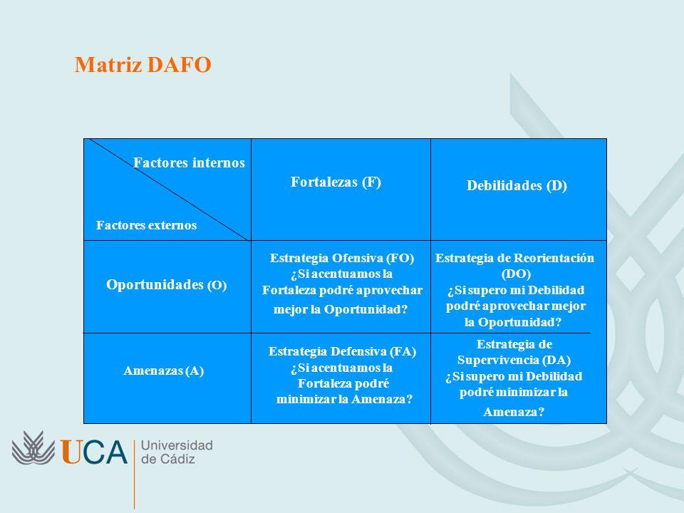 Matriz DAFO Factores internos Factores externos Oportunidades (O) Amenazas (A) Fortalezas (F) Debilidades (D) Estrategia Ofensiva (FO) ¿Si acentuamos la Fortaleza podré aprovechar mejor la Oportunidad.