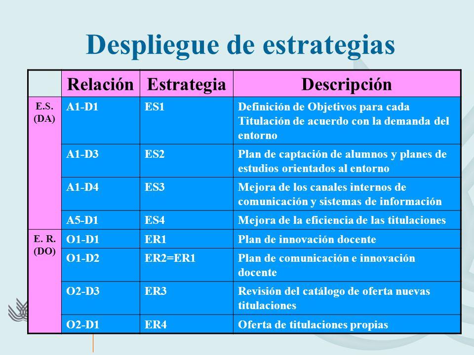 Despliegue de estrategias RelaciónEstrategiaDescripción E.S. (DA) A1-D1ES1Definición de Objetivos para cada Titulación de acuerdo con la demanda del e