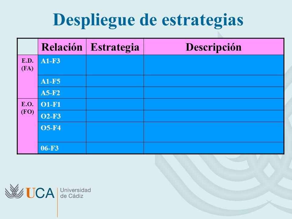 Despliegue de estrategias RelaciónEstrategiaDescripción E.D.
