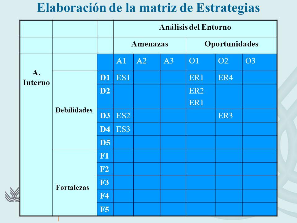 Elaboración de la matriz de Estrategias Análisis del Entorno AmenazasOportunidades A. Interno A1A2A3O1O2O3 Debilidades D1ES1ER1ER4 D2ER2 ER1 D3ES2ER3