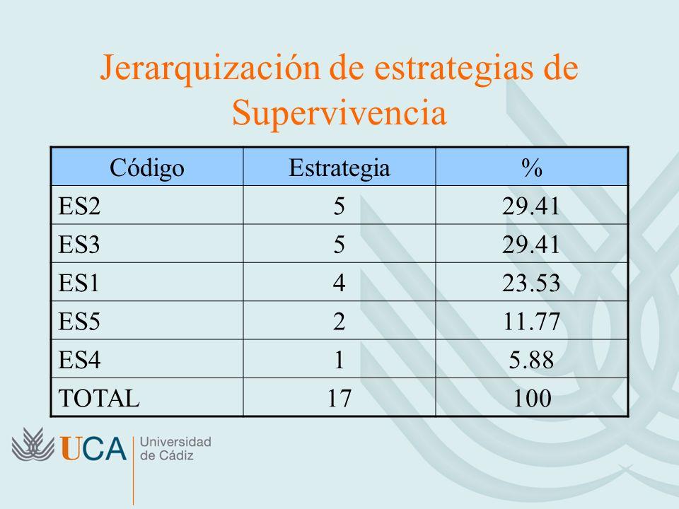 Jerarquización de estrategias de Supervivencia CódigoEstrategia% ES2529.41 ES3529.41 ES1423.53 ES5211.77 ES415.88 TOTAL17100