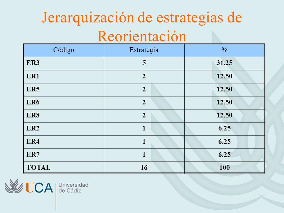 CódigoEstrategia% ER3531.25 ER1212.50 ER5212.50 ER6212.50 ER8212.50 ER216.25 ER416.25 ER716.25 TOTAL16100 Jerarquización de estrategias de Reorientación