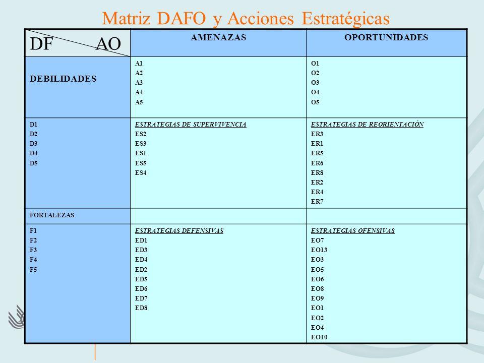 Matriz DAFO y Acciones Estratégicas DF AO AMENAZASOPORTUNIDADES DEBILIDADES A1 A2 A3 A4 A5 O1 O2 O3 O4 O5 D1 D2 D3 D4 D5 ESTRATEGIAS DE SUPERVIVENCIA ES2 ES3 ES1 ES5 ES4 ESTRATEGIAS DE REORIENTACIÓN ER3 ER1 ER5 ER6 ER8 ER2 ER4 ER7 FORTALEZAS F1 F2 F3 F4 F5 ESTRATEGIAS DEFENSIVAS ED1 ED3 ED4 ED2 ED5 ED6 ED7 ED8 ESTRATEGIAS OFENSIVAS EO7 EO13 EO3 EO5 EO6 EO8 EO9 EO1 EO2 EO4 EO10