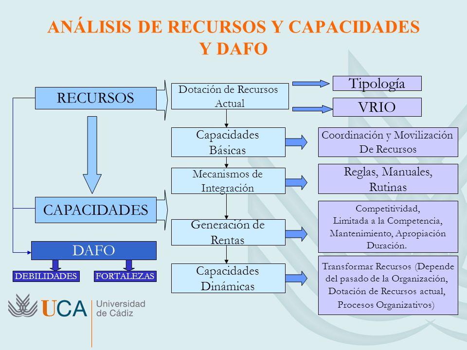 ANÁLISIS DE RECURSOS Y CAPACIDADES Y DAFO RECURSOS Dotación de Recursos Actual Tipología VRIO CAPACIDADES Capacidades Básicas Coordinación y Movilización De Recursos Mecanismos de Integración Reglas, Manuales, Rutinas Generación de Rentas Competitividad, Limitada a la Competencia, Mantenimiento, Apropiación Duración.