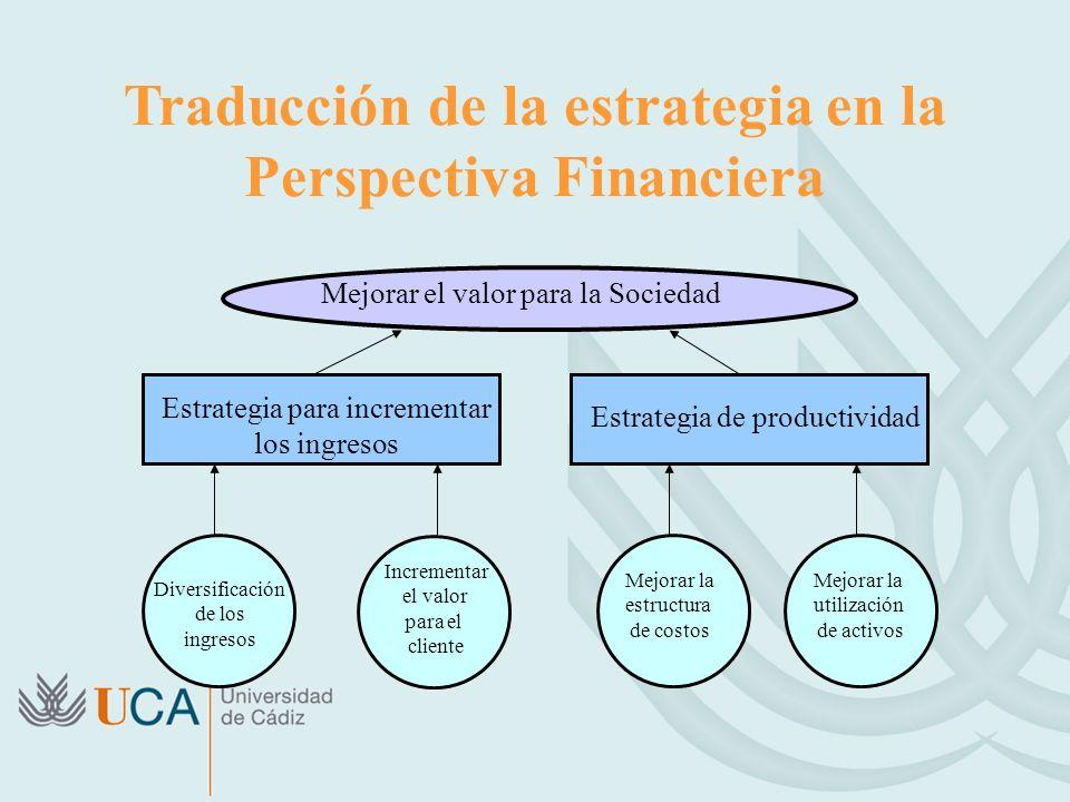 Traducción de la estrategia en la Perspectiva Financiera Mejorar el valor para la Sociedad Estrategia para incrementar los ingresos Estrategia de productividad Diversificación de los ingresos Incrementar el valor para el cliente Mejorar la estructura de costos Mejorar la utilización de activos