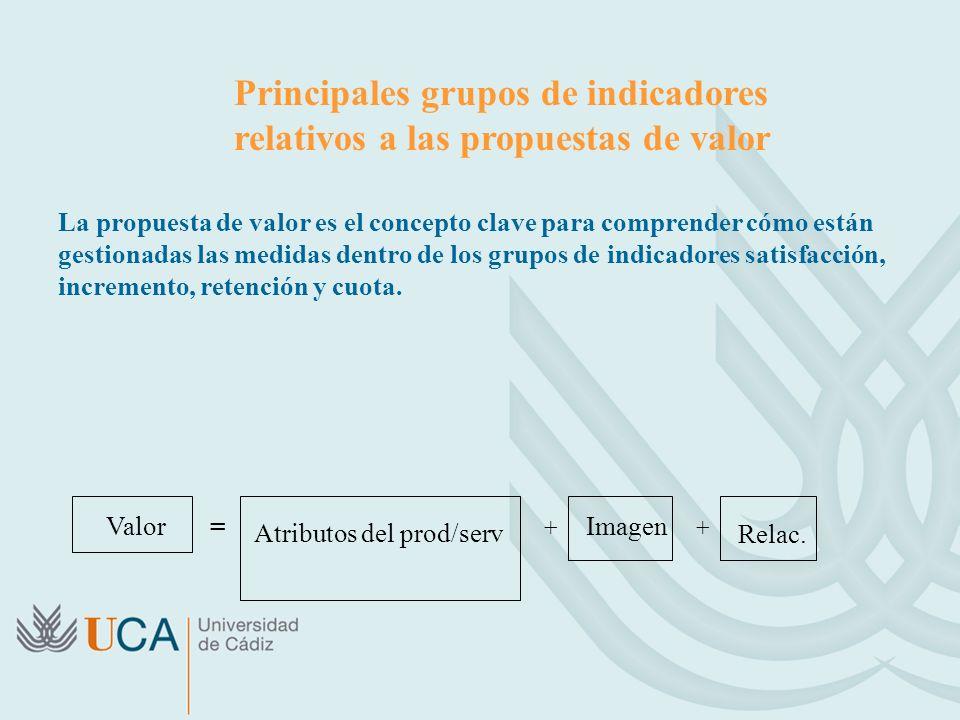 Principales grupos de indicadores relativos a las propuestas de valor La propuesta de valor es el concepto clave para comprender cómo están gestionadas las medidas dentro de los grupos de indicadores satisfacción, incremento, retención y cuota.