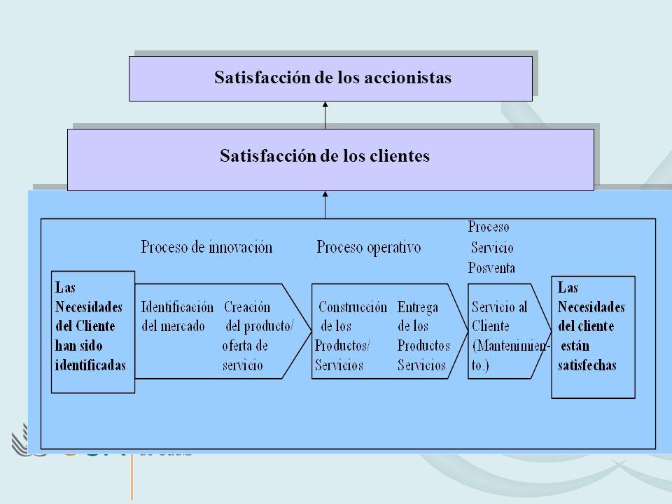 Satisfacción de los accionistas Satisfacción de los clientes