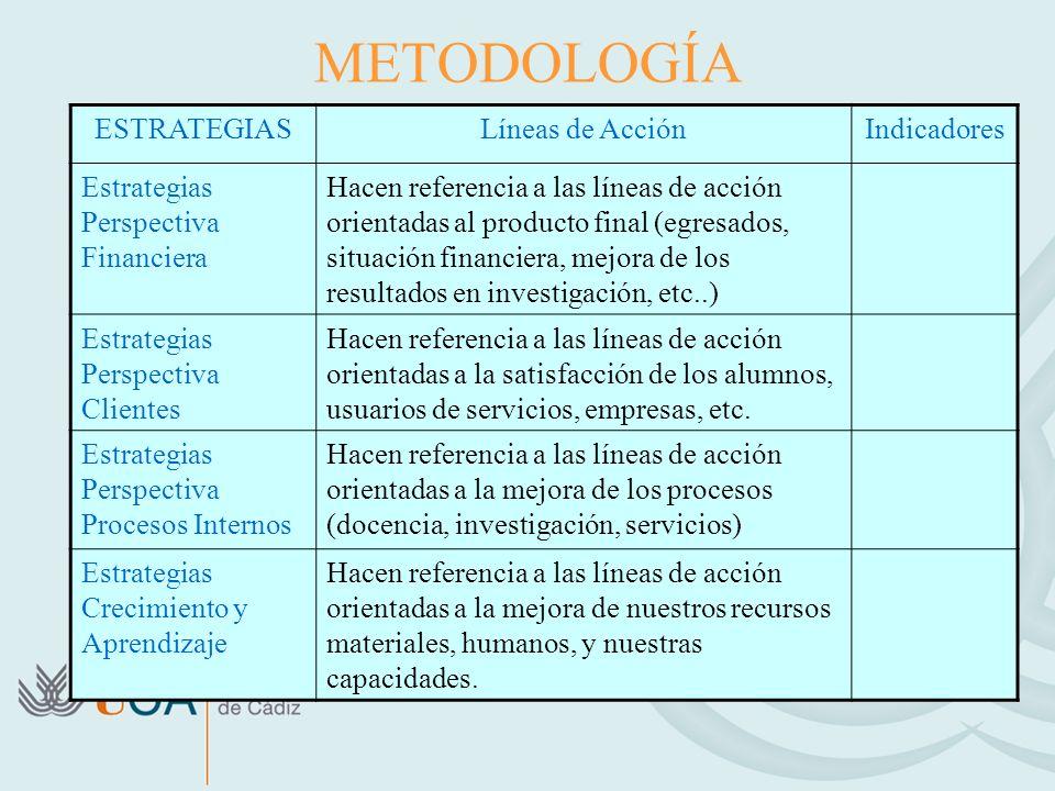 METODOLOGÍA ESTRATEGIASLíneas de AcciónIndicadores Estrategias Perspectiva Financiera Hacen referencia a las líneas de acción orientadas al producto f