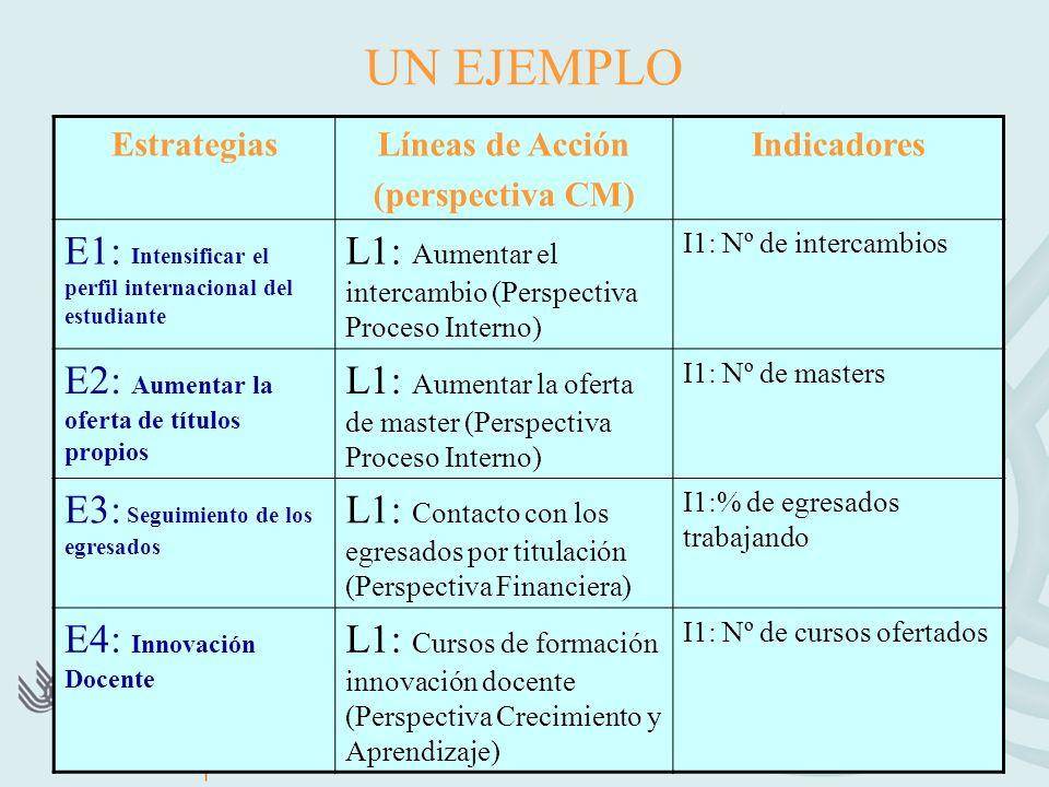 UN EJEMPLO EstrategiasLíneas de Acción (perspectiva CM) Indicadores E1: Intensificar el perfil internacional del estudiante L1: Aumentar el intercambio (Perspectiva Proceso Interno) I1: Nº de intercambios E2: Aumentar la oferta de títulos propios L1: Aumentar la oferta de master (Perspectiva Proceso Interno) I1: Nº de masters E3: Seguimiento de los egresados L1: Contacto con los egresados por titulación (Perspectiva Financiera) I1:% de egresados trabajando E4: Innovación Docente L1: Cursos de formación innovación docente (Perspectiva Crecimiento y Aprendizaje) I1: Nº de cursos ofertados