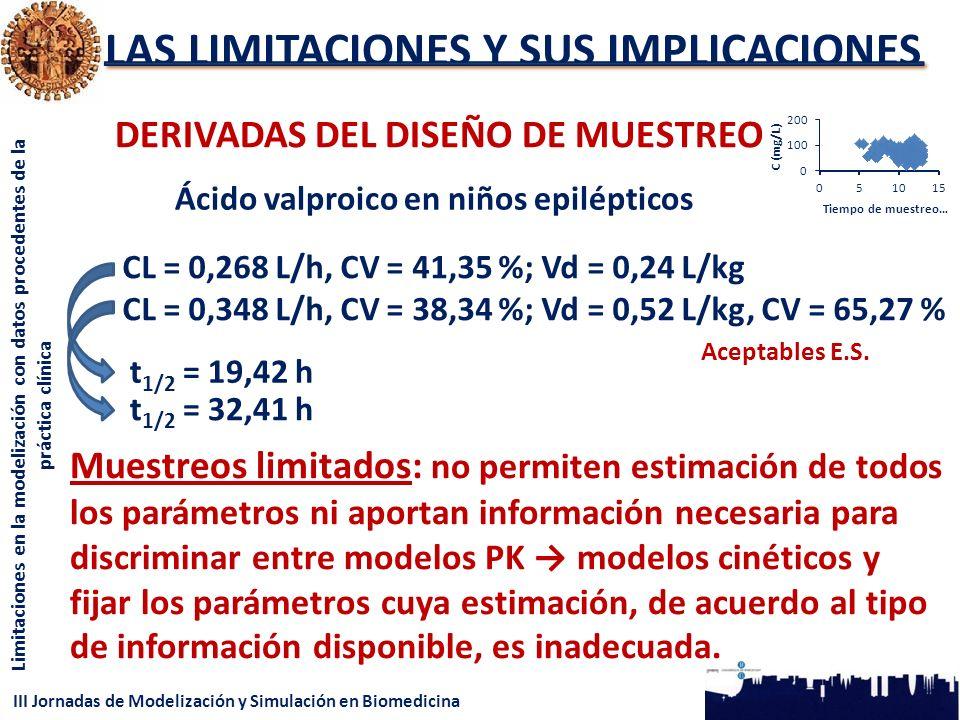 III Jornadas de Modelización y Simulación en Biomedicina Limitaciones en la modelización con datos procedentes de la práctica clínica LAS LIMITACIONES Y SUS IMPLICACIONES DERIVADAS DEL DISEÑO DE MUESTREO CL = 0,268 L/h, CV = 41,35 %; Vd = 0,24 L/kg CL = 0,348 L/h, CV = 38,34 %; Vd = 0,52 L/kg, CV = 65,27 % Ácido valproico en niños epilépticos Muestreos limitados: no permiten estimación de todos los parámetros ni aportan información necesaria para discriminar entre modelos PK modelos cinéticos y fijar los parámetros cuya estimación, de acuerdo al tipo de información disponible, es inadecuada.
