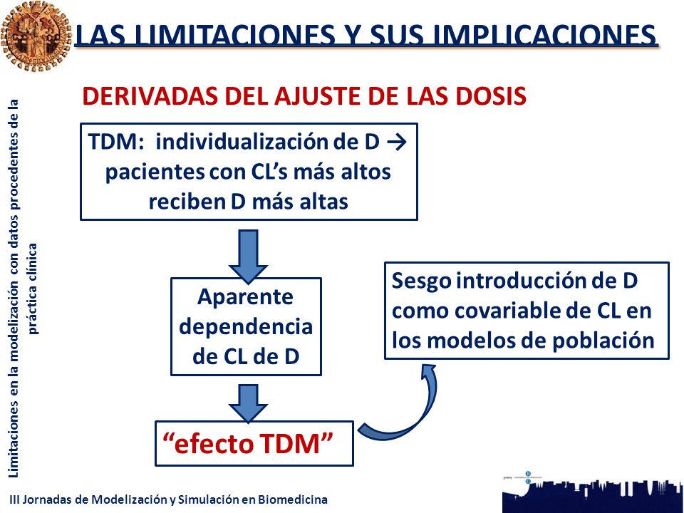 III Jornadas de Modelización y Simulación en Biomedicina Limitaciones en la modelización con datos procedentes de la práctica clínica LAS LIMITACIONES Y SUS IMPLICACIONES DERIVADAS DEL AJUSTE DE LAS DOSIS TDM: individualización de D pacientes con CLs más altos reciben D más altas Aparente dependencia de CL de D efecto TDM Sesgo introducción de D como covariable de CL en los modelos de población