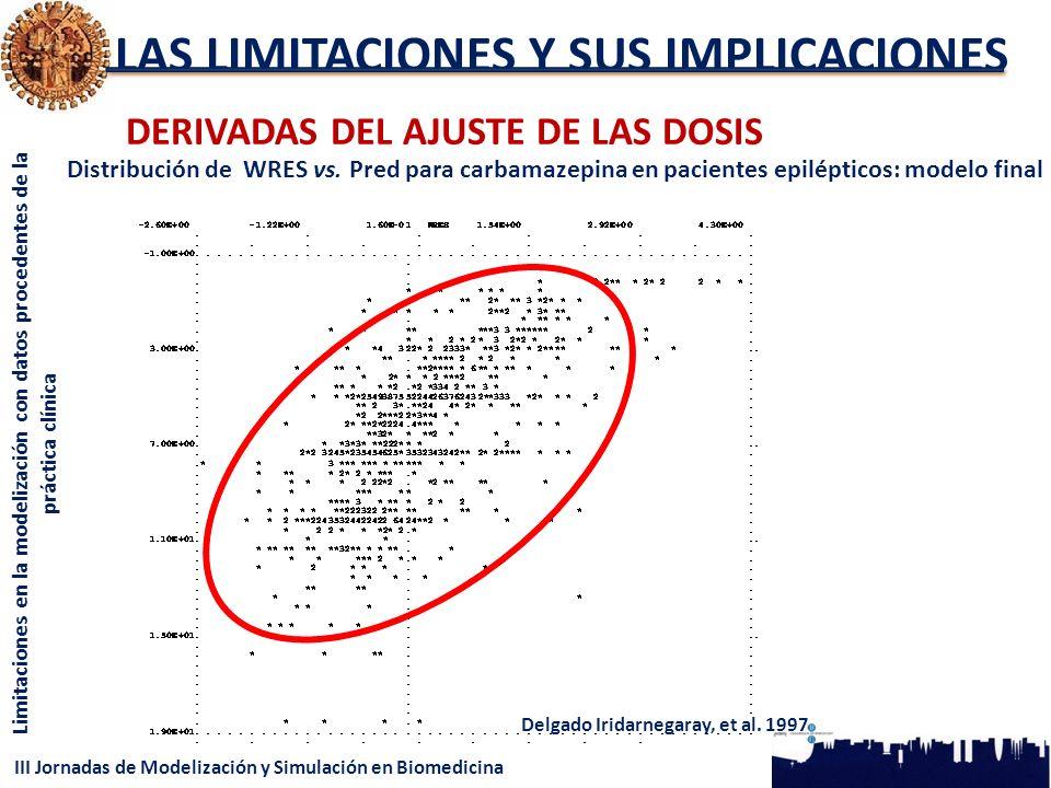 III Jornadas de Modelización y Simulación en Biomedicina Limitaciones en la modelización con datos procedentes de la práctica clínica LAS LIMITACIONES Y SUS IMPLICACIONES DERIVADAS DEL AJUSTE DE LAS DOSIS Delgado Iridarnegaray, et al.