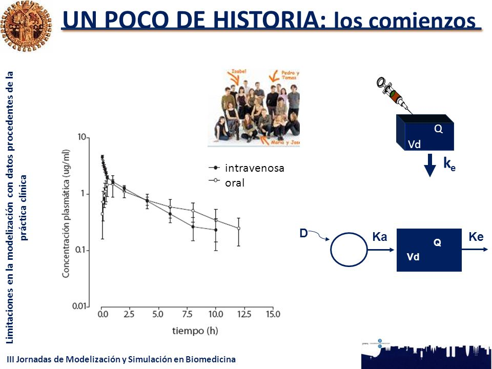 III Jornadas de Modelización y Simulación en Biomedicina Limitaciones en la modelización con datos procedentes de la práctica clínica UN POCO DE HISTORIA: los comienzos intravenosa oral Vd keke Q Ka Q Ke D