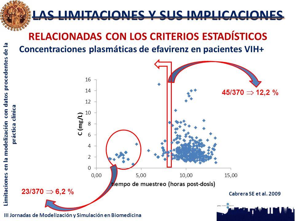 III Jornadas de Modelización y Simulación en Biomedicina Limitaciones en la modelización con datos procedentes de la práctica clínica LAS LIMITACIONES Y SUS IMPLICACIONES RELACIONADAS CON LOS CRITERIOS ESTADÍSTICOS 23/370 6,2 % 45/370 12,2 % Cabrera SE et al.