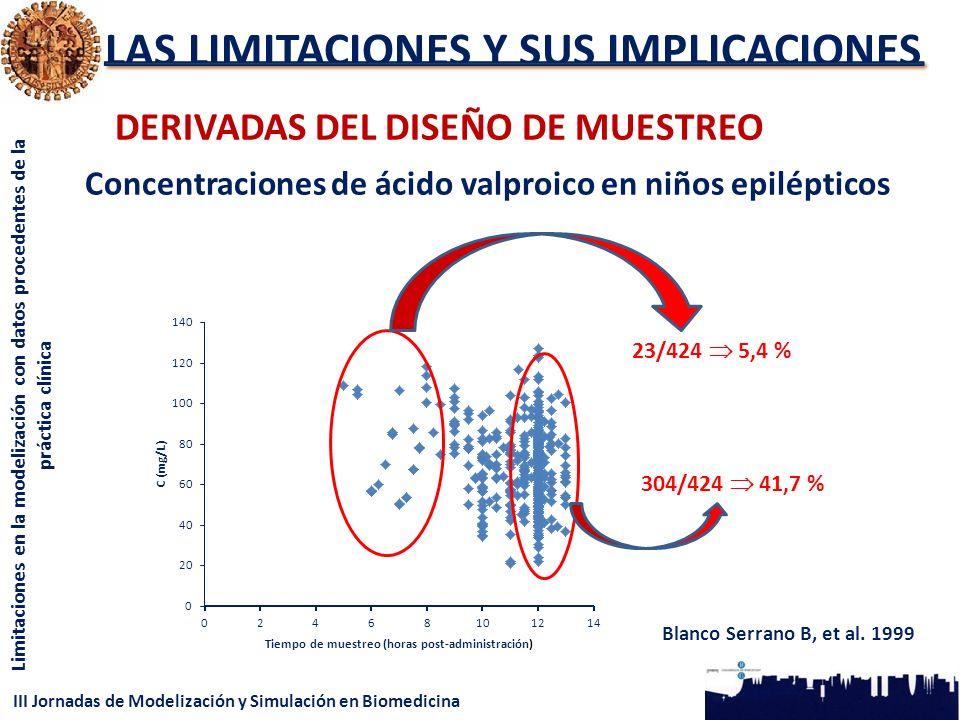 III Jornadas de Modelización y Simulación en Biomedicina Limitaciones en la modelización con datos procedentes de la práctica clínica LAS LIMITACIONES Y SUS IMPLICACIONES DERIVADAS DEL DISEÑO DE MUESTREO 23/424 5,4 % 304/424 41,7 % Blanco Serrano B, et al.