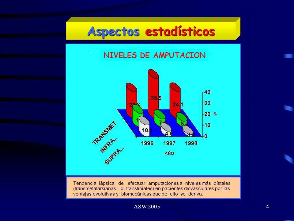 ASW 20054 Aspectos estadísticos Tendencia làpsica de efectuar amputaciones a niveles más dístales (transmetatarsianas o transtibiales) en pacientes disvasculares por las ventajas evolutivas y biomecánicas que de ello se deriva.