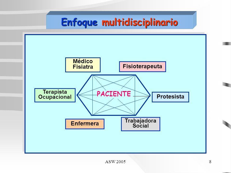 ASW 20057 Amp.TT unilateral aumenta la producción de energía en un 25-50% respecto al sujeto normal. Amp. TT requiere un 40% + de costo energético. Am