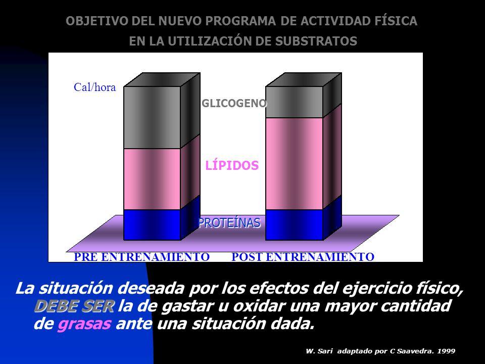 OBJETIVO DEL NUEVO PROGRAMA DE ACTIVIDAD FÍSICA EN LA UTILIZACIÓN DE SUBSTRATOS DEBE SER La situación deseada por los efectos del ejercicio físico, DE