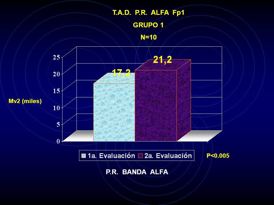 T.A.D. P.R. THETA 02 GRUPO 1 N=10 Mv2 (miles) P<0.025 P.R. BANDA THETA