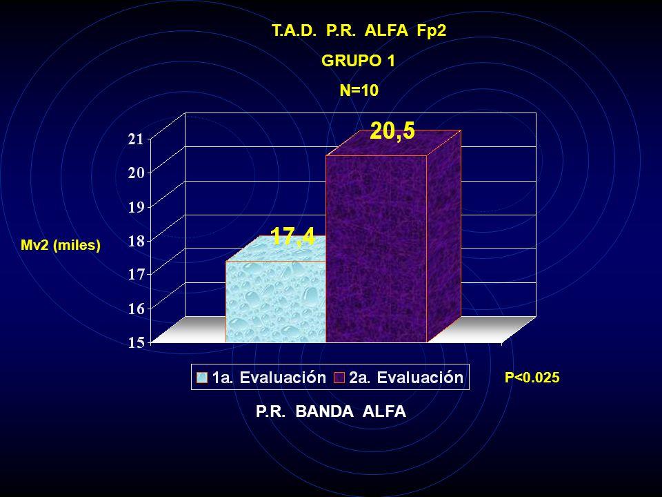 T.A.D. P.R. ALFA Fp1 GRUPO 1 N=10 Mv2 (miles) P<0.005 P.R. BANDA ALFA