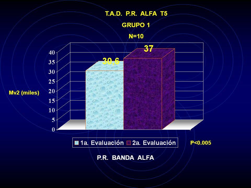 T.A.D. P.R. ALFA C3 GRUPO 1 N=10 Mv2 (miles) P<0.025 P.R. BANDA ALFA