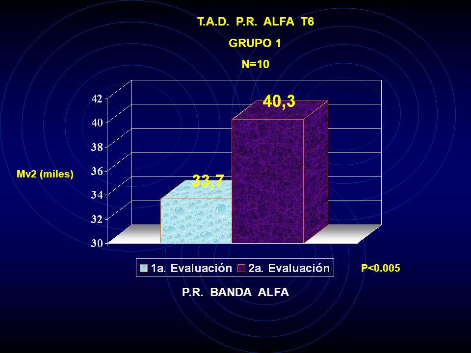 T.A.D. P.R. ALFA T5 GRUPO 1 N=10 Mv2 (miles) P<0.005 P.R. BANDA ALFA