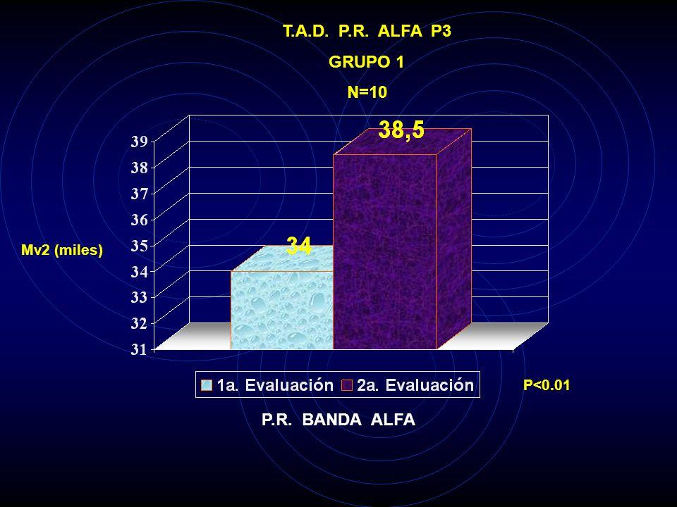 T.A.D. P.R. ALFA T6 GRUPO 1 N=10 Mv2 (miles) P<0.005 P.R. BANDA ALFA