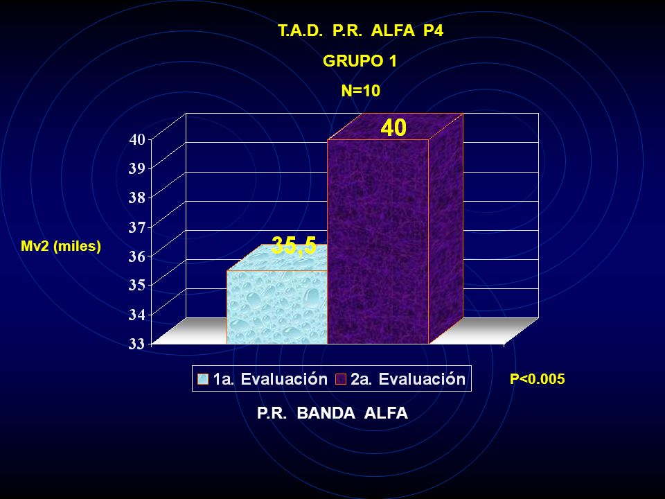 T.A.D. P.R. ALFA P3 GRUPO 1 N=10 Mv2 (miles) P<0.01 P.R. BANDA ALFA