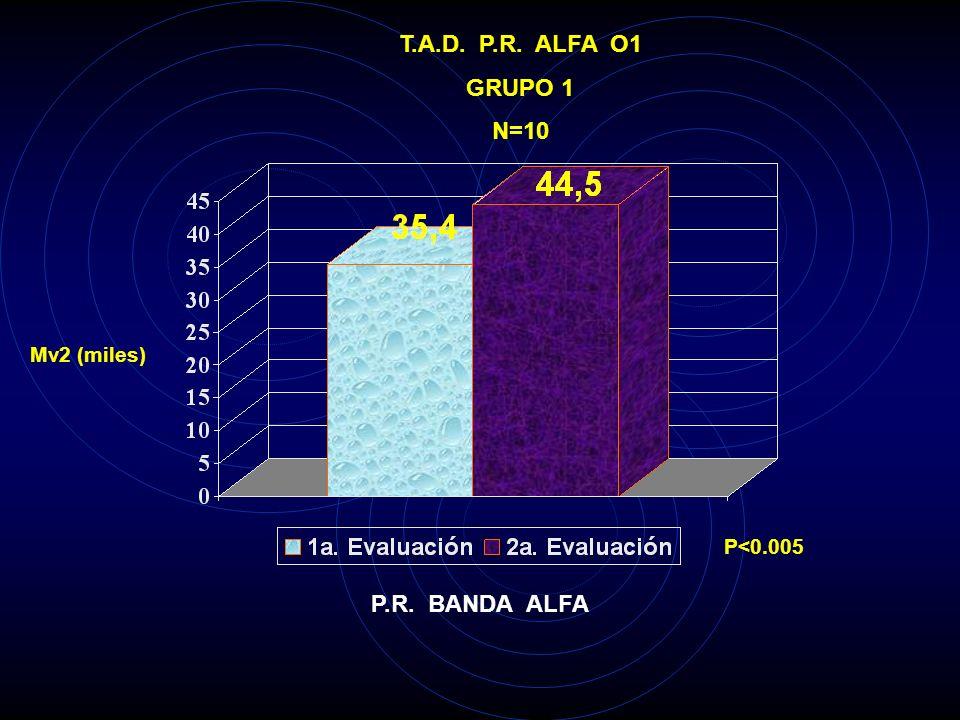 T.A.D. P.R. ALFA P4 GRUPO 1 N=10 Mv2 (miles) P<0.005 P.R. BANDA ALFA