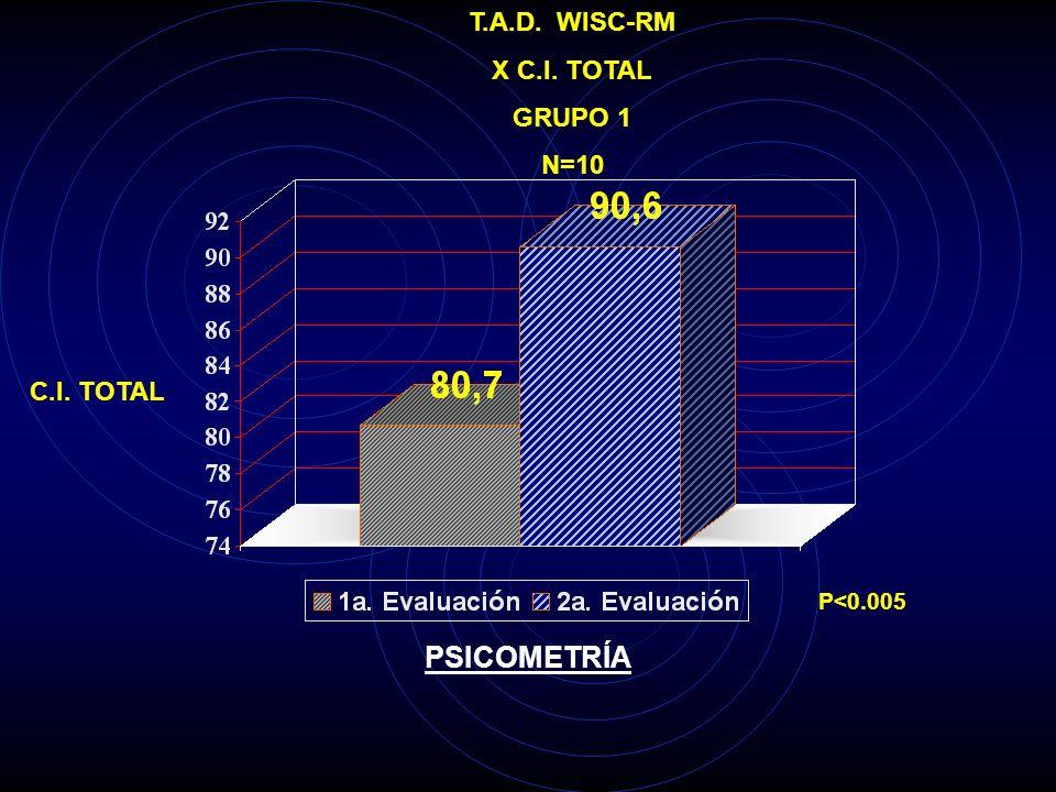 T.A.D. P.R. ALFA O2 GRUPO 1 N=10 Mv2 (miles) P<0.005 P.R. BANDA ALFA