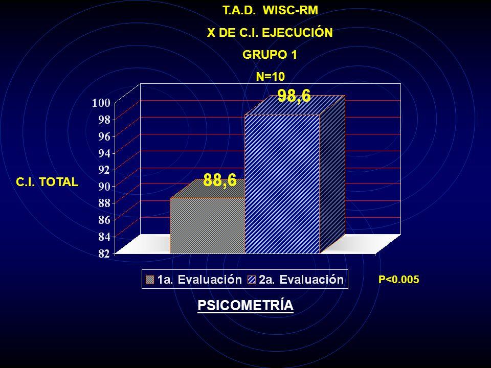 T.A.D. WISC-RM X C.I. TOTAL GRUPO 1 N=10 C.I. TOTAL P<0.005 PSICOMETRÍA