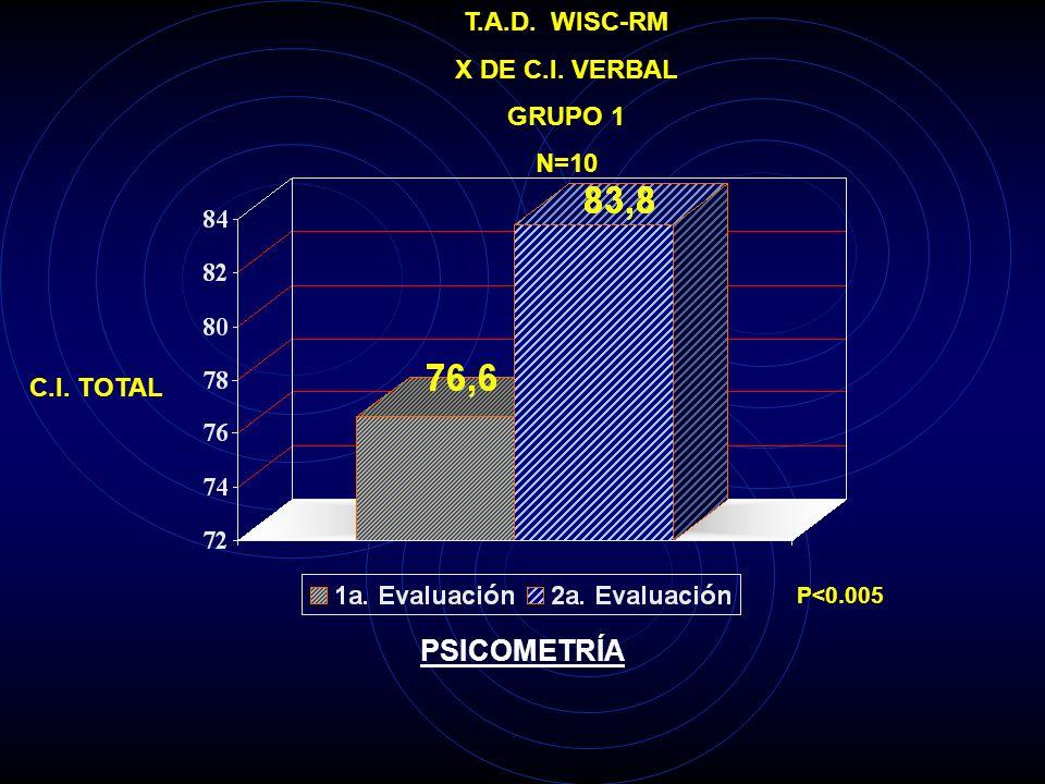 T.A.D. WISC-RM X DE C.I. EJECUCIÓN GRUPO 1 N=10 C.I. TOTAL P<0.005 PSICOMETRÍA