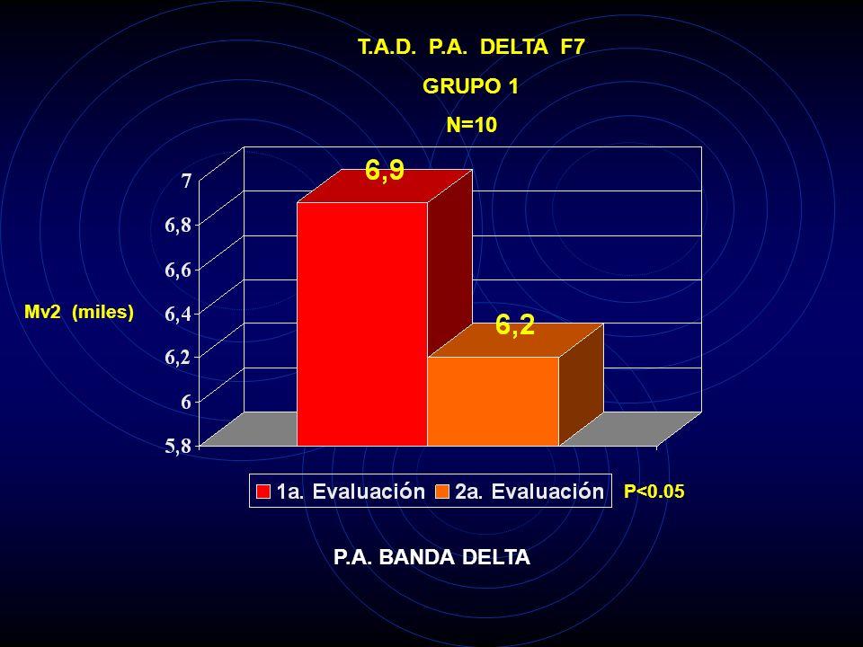 T.A.D. P.A. DELTA F4 GRUPO 1 N=10 M v 2 ( miles ) P<0.05 P.A. BANDA DELTA