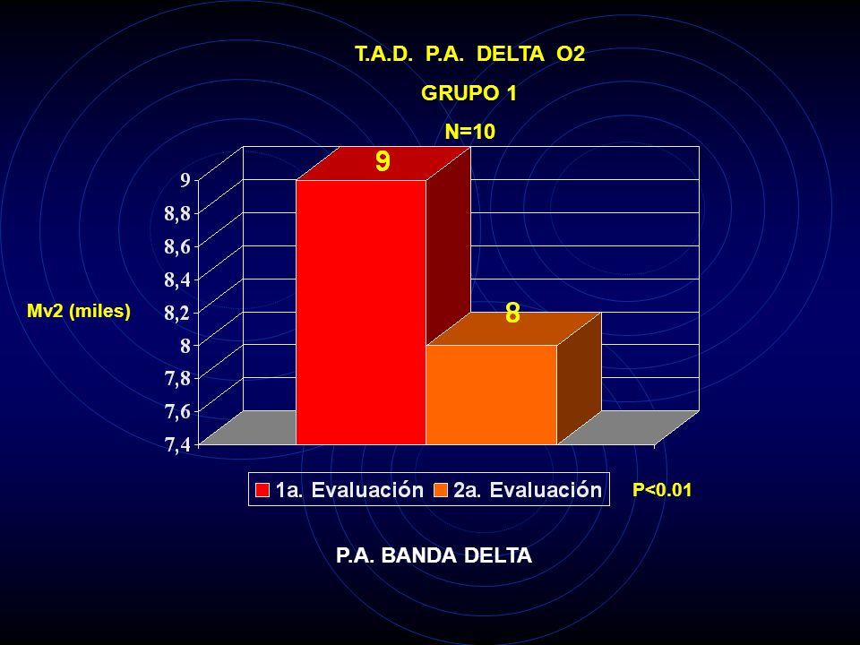 T.A.D. P.A. DELTA F7 GRUPO 1 N=10 Mv2 (miles) P<0.05 P.A. BANDA DELTA