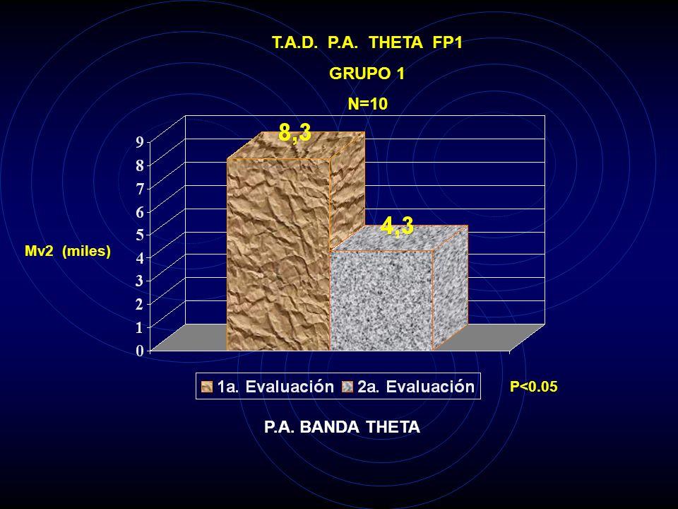 T.A.D. P.A. DELTA O2 GRUPO 1 N=10 Mv2 (miles) P<0.01 P.A. BANDA DELTA