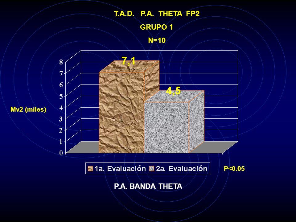 T.A.D. P.A. THETA FP1 GRUPO 1 N=10 Mv2 (miles) P<0.05 P.A. BANDA THETA