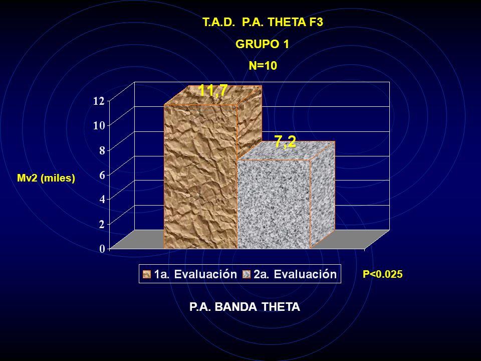 T.A.D. P.A. THETA FP2 GRUPO 1 N=10 Mv2 (miles) P<0.05 P.A. BANDA THETA