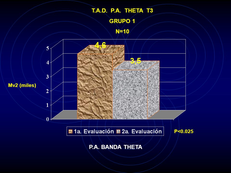 T.A.D. P.A. THETA F3 GRUPO 1 N=10 Mv2 (miles) P<0.025 P.A. BANDA THETA