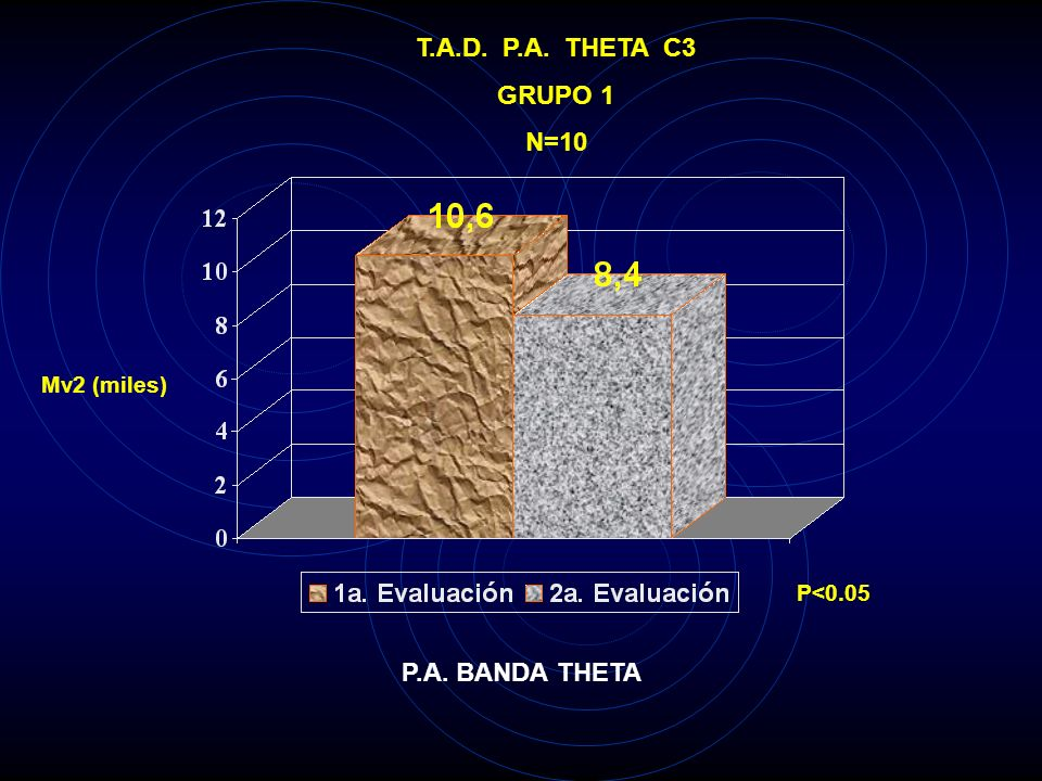 T.A.D. P.A. THETA T3 GRUPO 1 N=10 Mv2 (miles) P<0.025 P.A. BANDA THETA