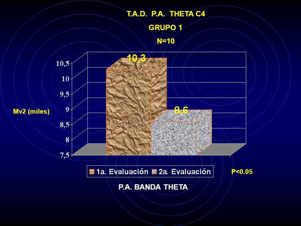 T.A.D. P.A. THETA C3 GRUPO 1 N=10 Mv2 (miles) P<0.05 P.A. BANDA THETA