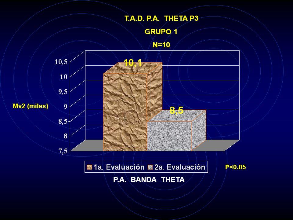 T.A.D. P.A. THETA C4 GRUPO 1 N=10 Mv2 (miles) P<0.05 P.A. BANDA THETA