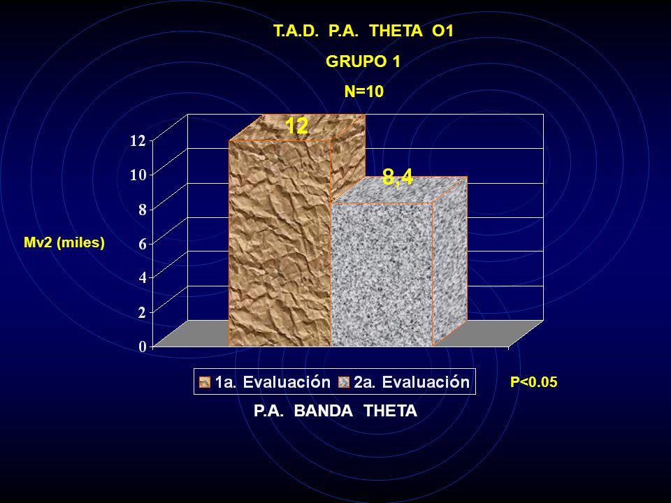 T.A.D. P.A. THETA P3 GRUPO 1 N=10 Mv2 (miles) P<0.05 P.A. BANDA THETA