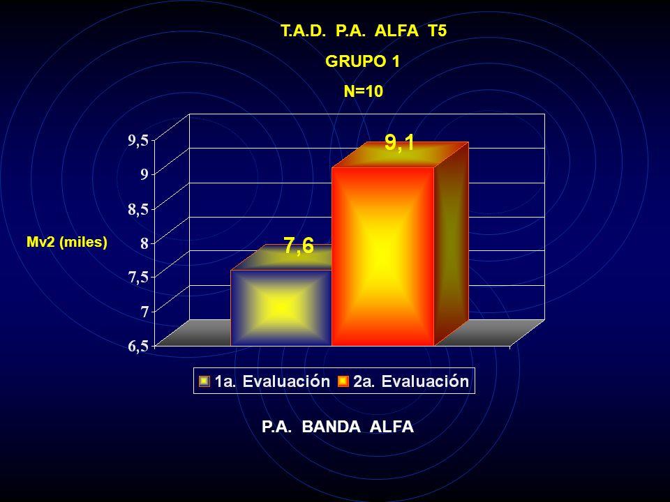 T.A.D. P.A. THETA O1 GRUPO 1 N=10 Mv2 (miles) P<0.05 P.A. BANDA THETA