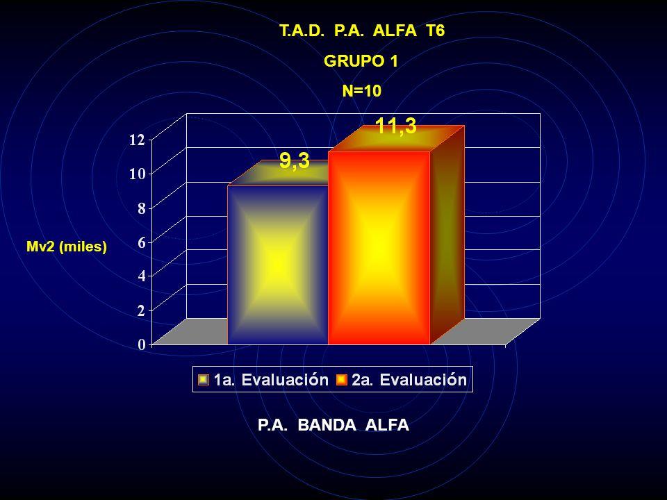 T.A.D. P.A. ALFA T5 GRUPO 1 N=10 Mv2 (miles) P.A. BANDA ALFA